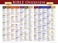 Chart: Bible Overview (Laminated)