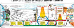 Chart Course of Time: Eternity to Eternity