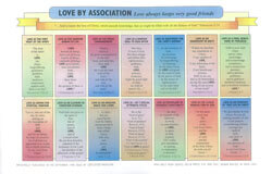 Chart Love By Association