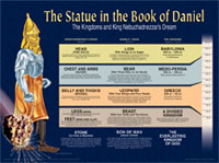 Chart: Statue in the Book of Daniel, The (Laminated)