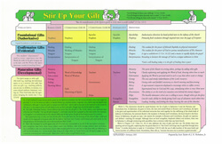 Chart Stir Up Your Gift